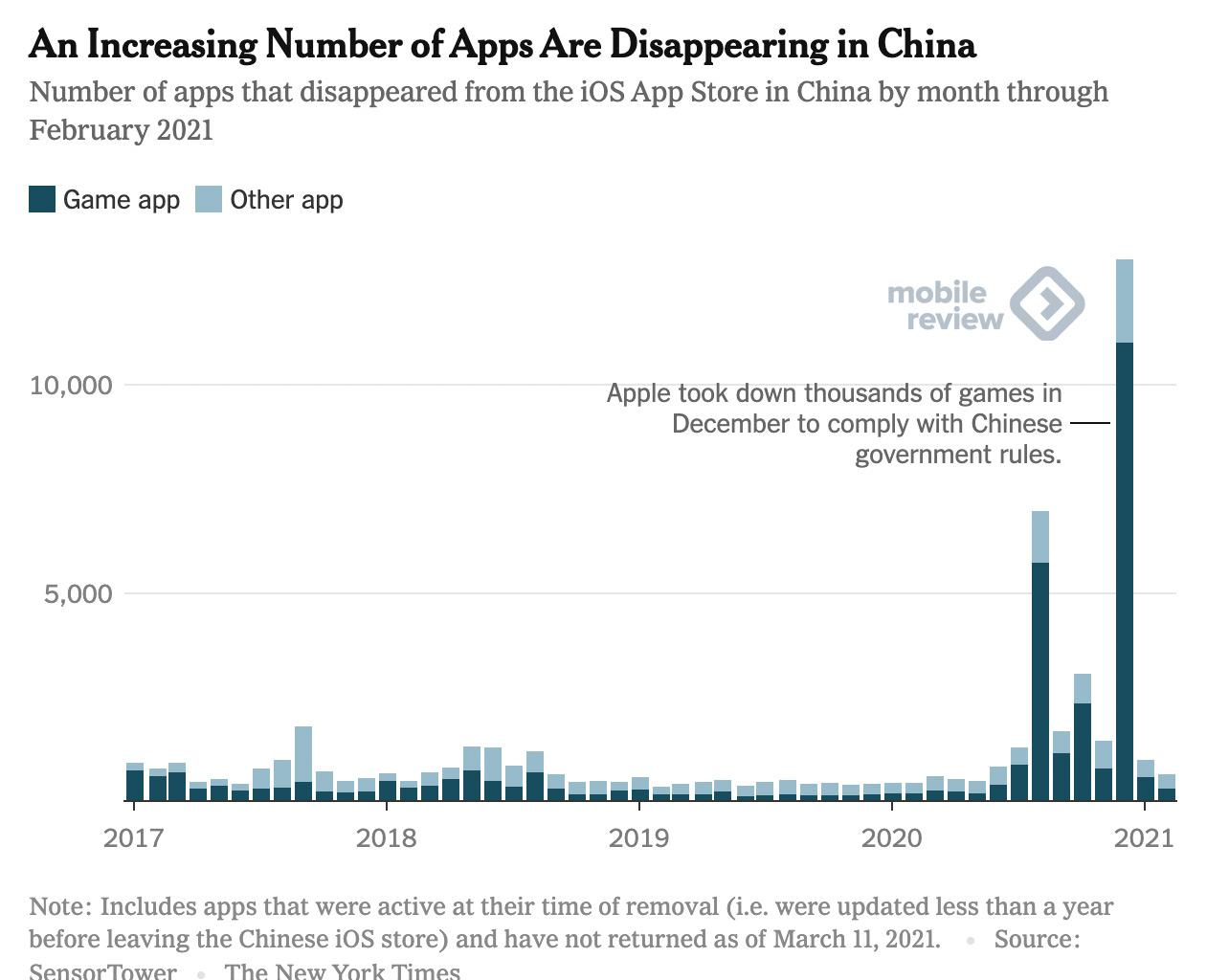 Apple в Китае – цензура, работа на правительство и полное подчинение