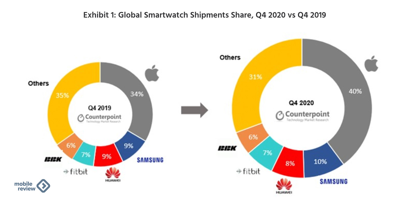 Почему Samsung отказывается от Tizen в часах в пользу Google Wear OS