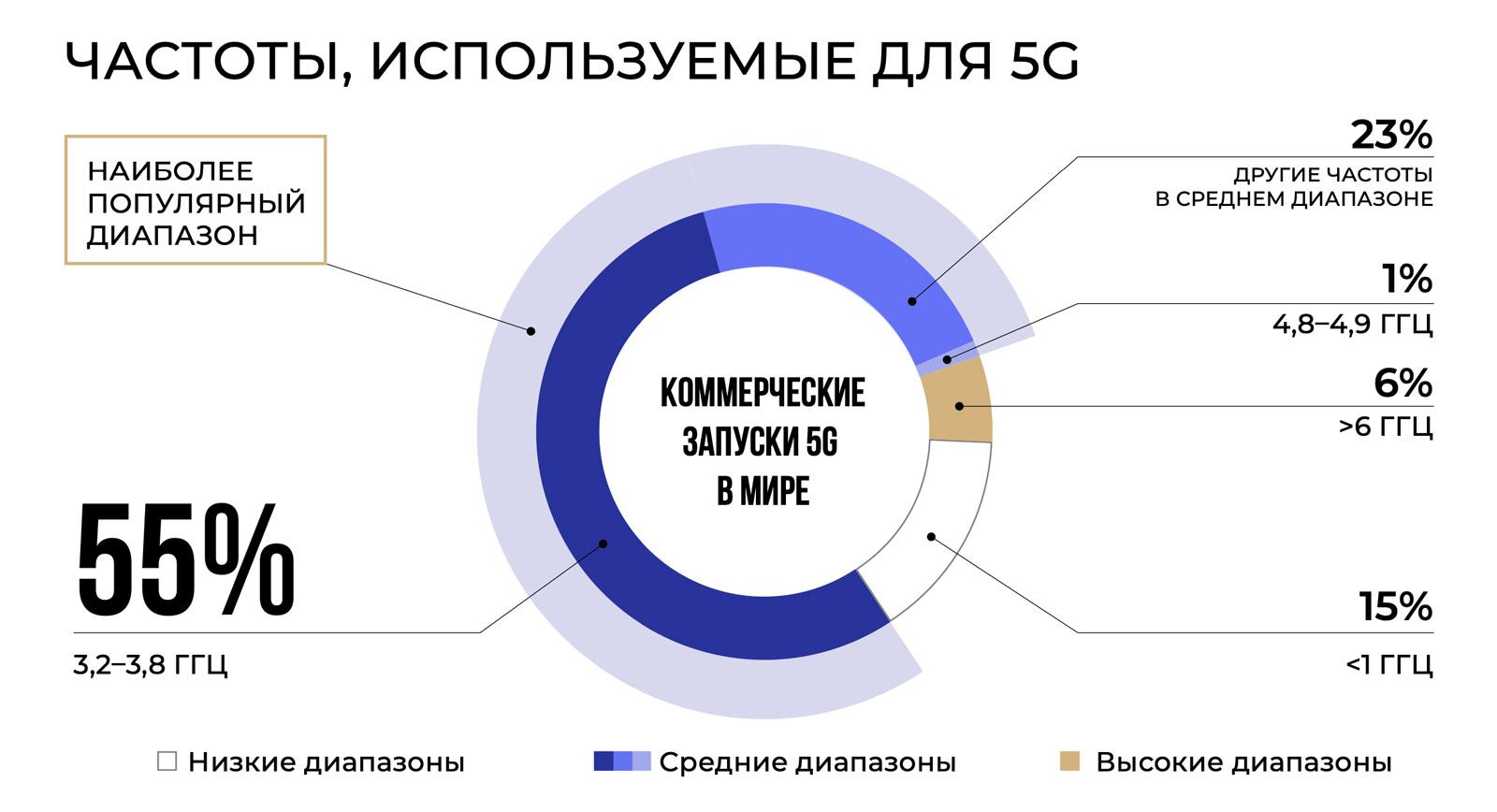 Россия готова к 5G – ждут операторы, ждут абоненты, ждут производители