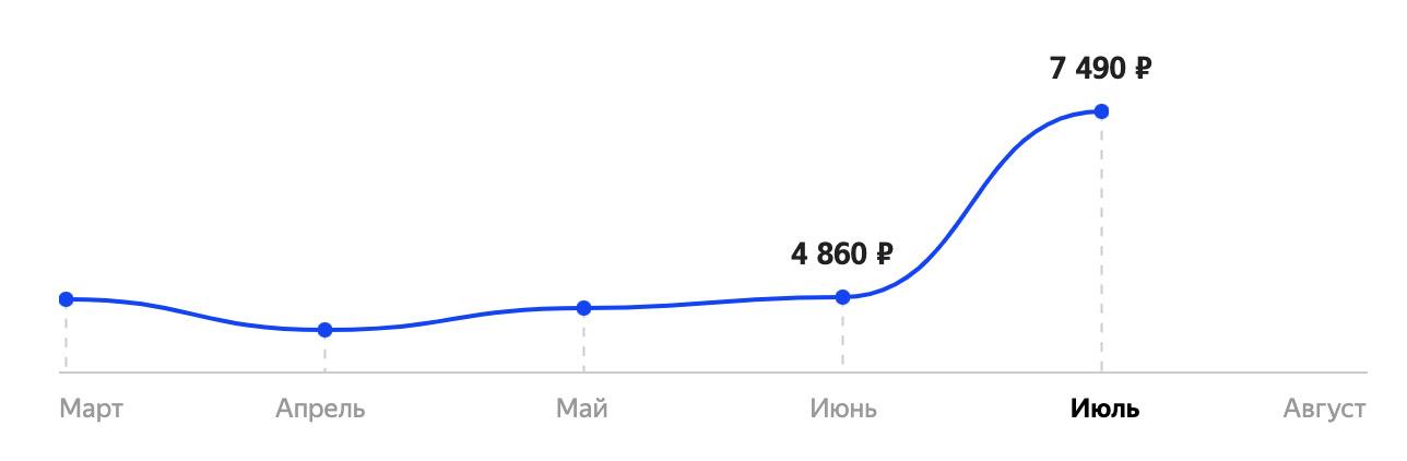 Диванная аналитика №252 . Индекс шашлыка и жаркий июль. Продажи электроники и контента.