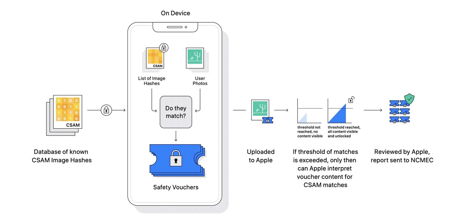 Купи iPhone и получи слежку и доносы от Apple в комплекте бесплатно
