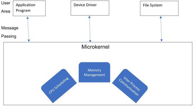Микроядерная «бомба»: почему за операционными системами вроде Fuchsia и Harmony –будущее