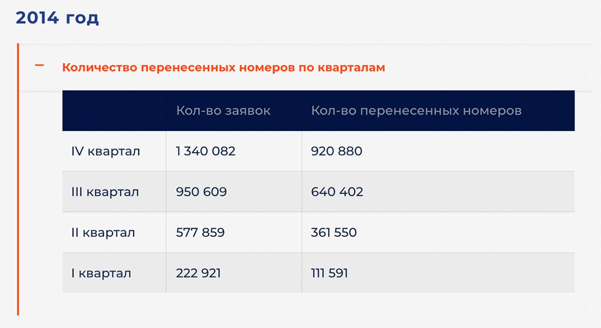 Перенос номера к другому оператору, круглая цифра в 50 миллионов для MNP