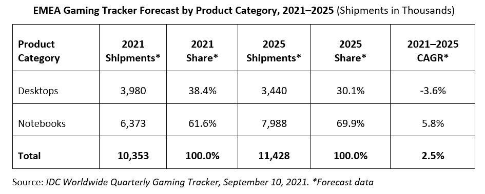Рынок игровых компьютеров в Европе вырос на 10% за квартал                По данным исследовательской компании IDC, в прошедшем кварталеевропейский р...