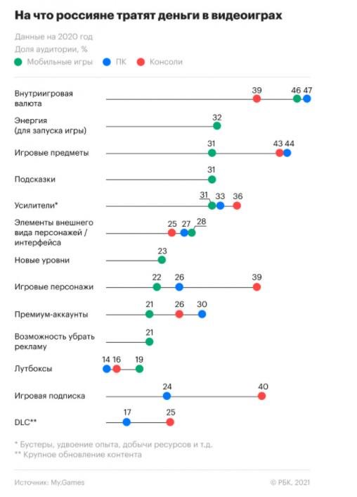 Объём российского рынка компьютерных игр вырос за время пандемии на 35%                По оценке компании My.Games — игрового подразделения Mail.ru Gr...