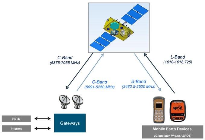 Низкоорбитальный спутниковый iPhone 13