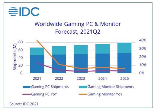 Рынок игровых компьютеров и мониторов достигнет $60 млрд к 2025 году                По данным исследовательской компании IDC, мировой рынок игровых ко...