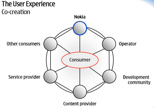 nokia strategic review Nokia strategic analysis evaluation of the decision to return to the mobile telephone market - - project report - business economics - business management, corporate.