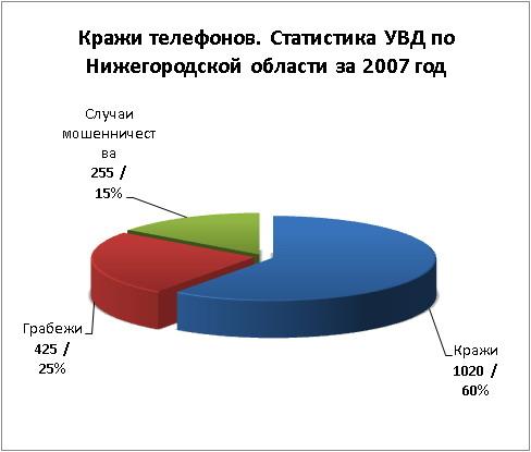 статистика кражи в россии обменялись индексами