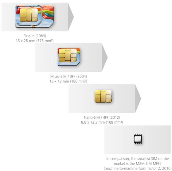 SIM-карт имел небольшое