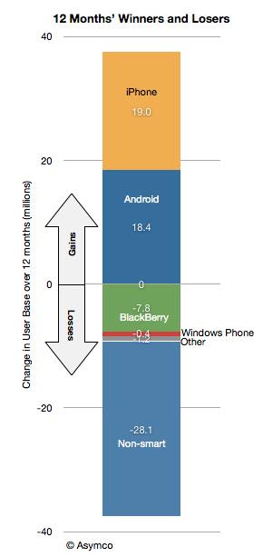Мобильные ОС за последние 12 месяцев: выигравшие и проигравшие