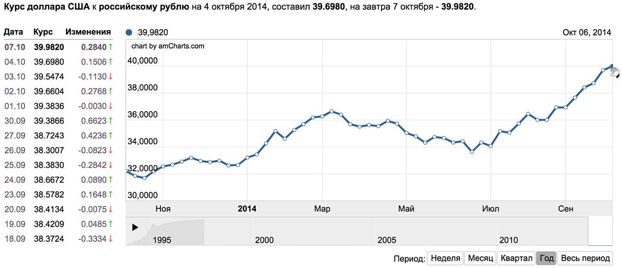 Курс йены к рублю сегодня спартак цска онлайн