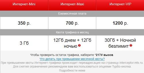 Интернет-Mini 2 1 / Maxi 2 1 / Super 2 1 - МТС