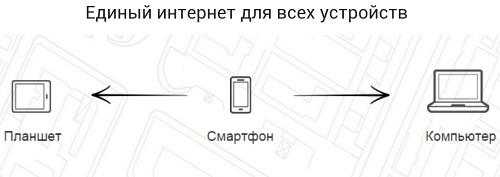 МТС запускает услугу «Единый интернет» – один пакет