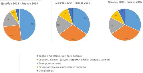 Подключение роуминга от МТС Санкт Петербург
