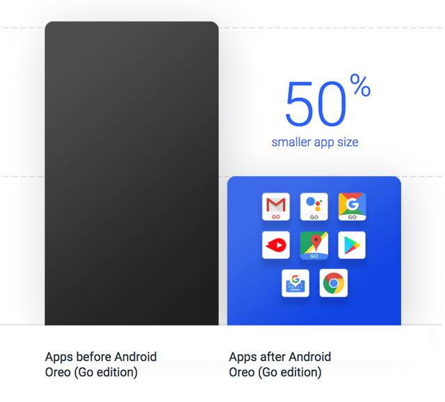 Диванная аналитика №137. Бюджетные Android-смартфоны на Android Go – зачем и для кого