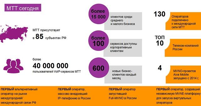 Мобильная связь в Армении и 3g интернет - операторы и цены