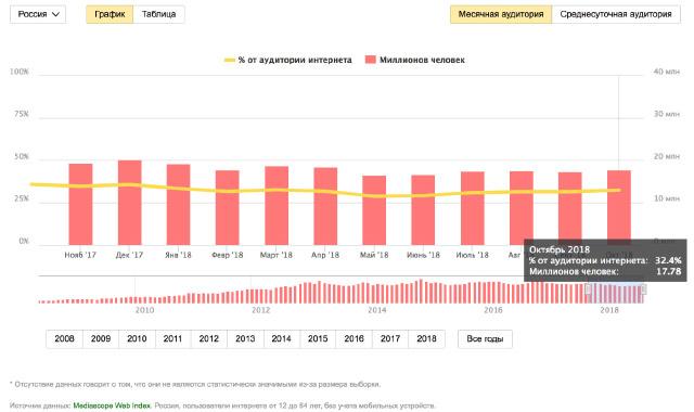 Яндекс.Маркет и данные продаж – Apple против Samsung