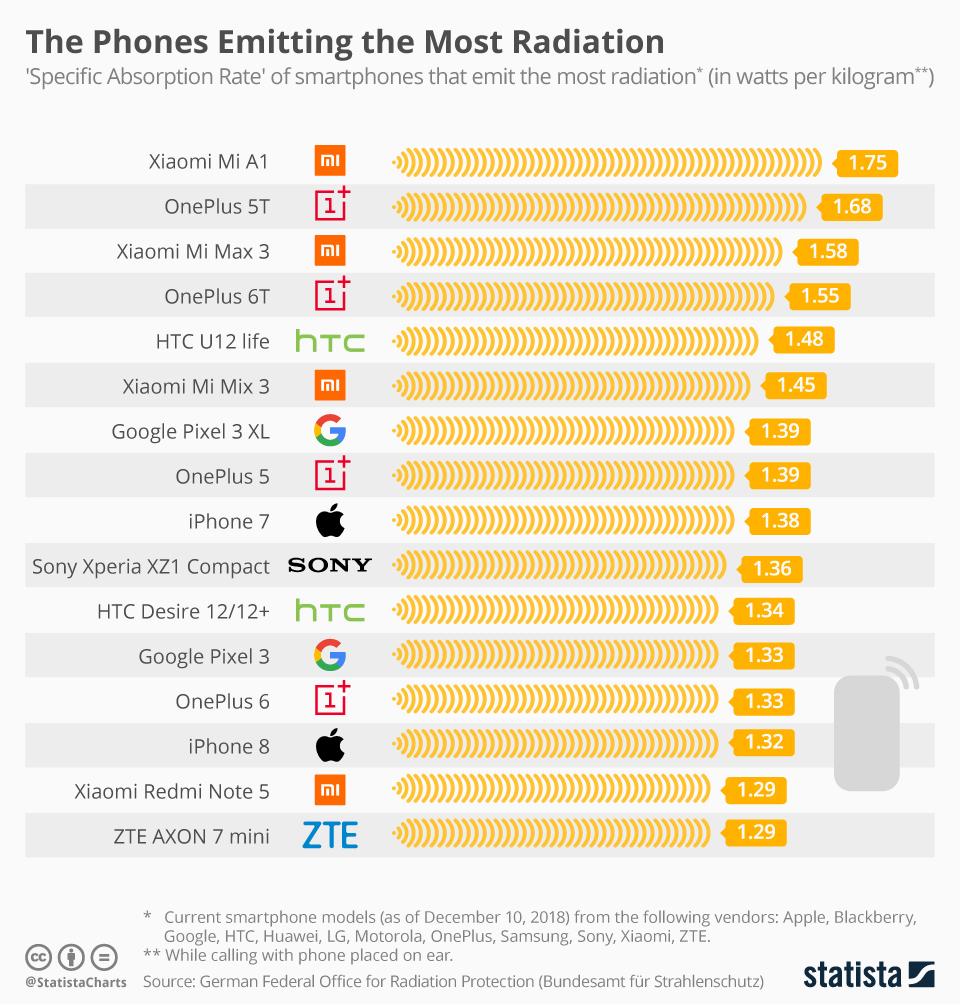 Бирюльки №524. Радиация и смартфоны