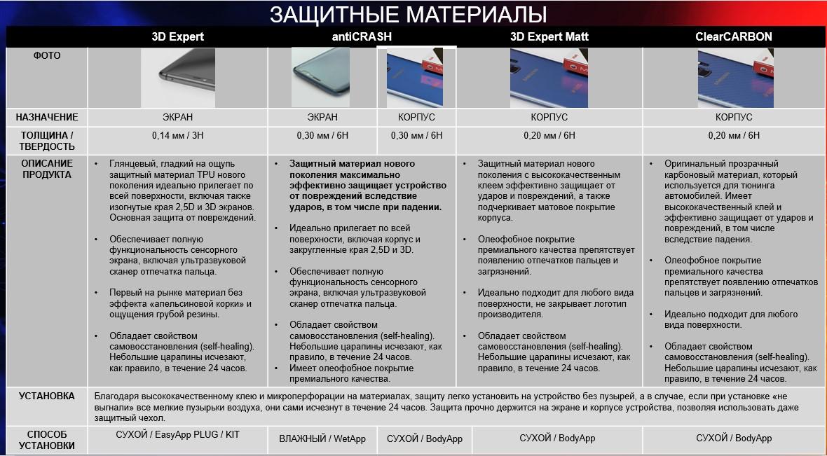Режем и устанавливаем защитные материалы на смартфон – оборудование и бизнес с CUT&USE
