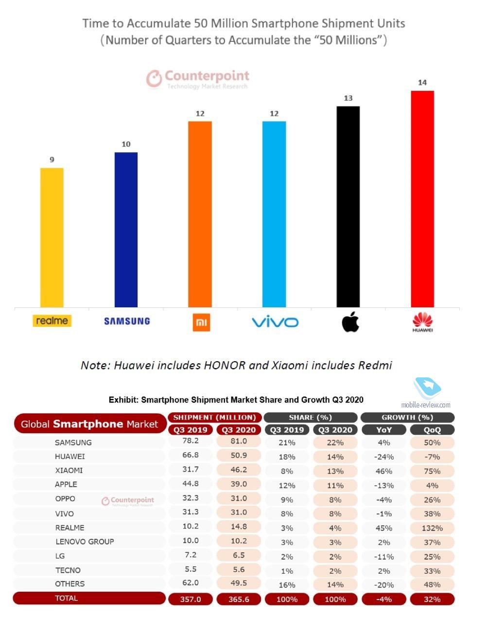 Бирюльки №614. Падение продаж iPhone, подтвержденное Apple