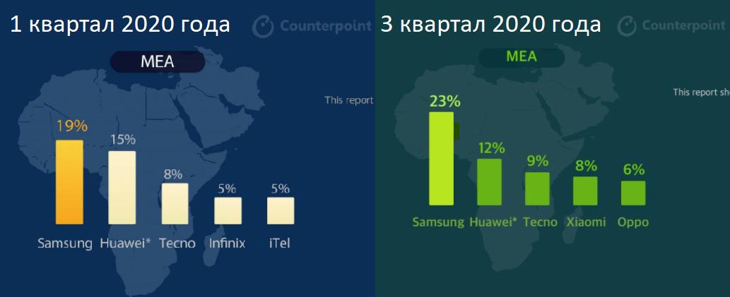 #Эхо101: сменится ли в 2021 году лидер на рынке смартфонов?