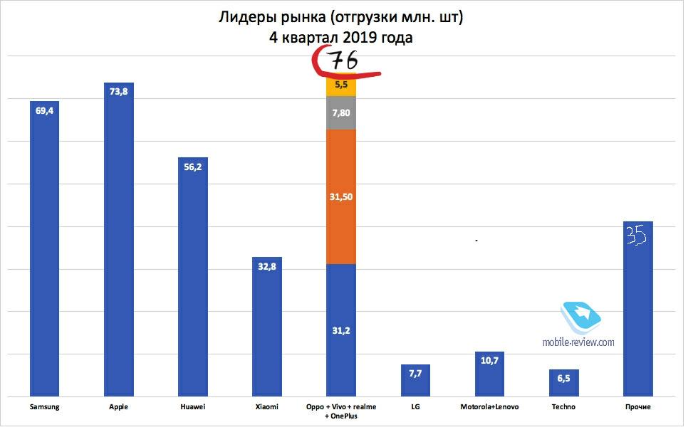 #Эхо56: кто новый лидер на рынке смартфонов?