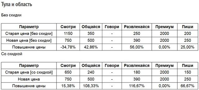 Операторы, изменения тарифов в феврале 2020 года