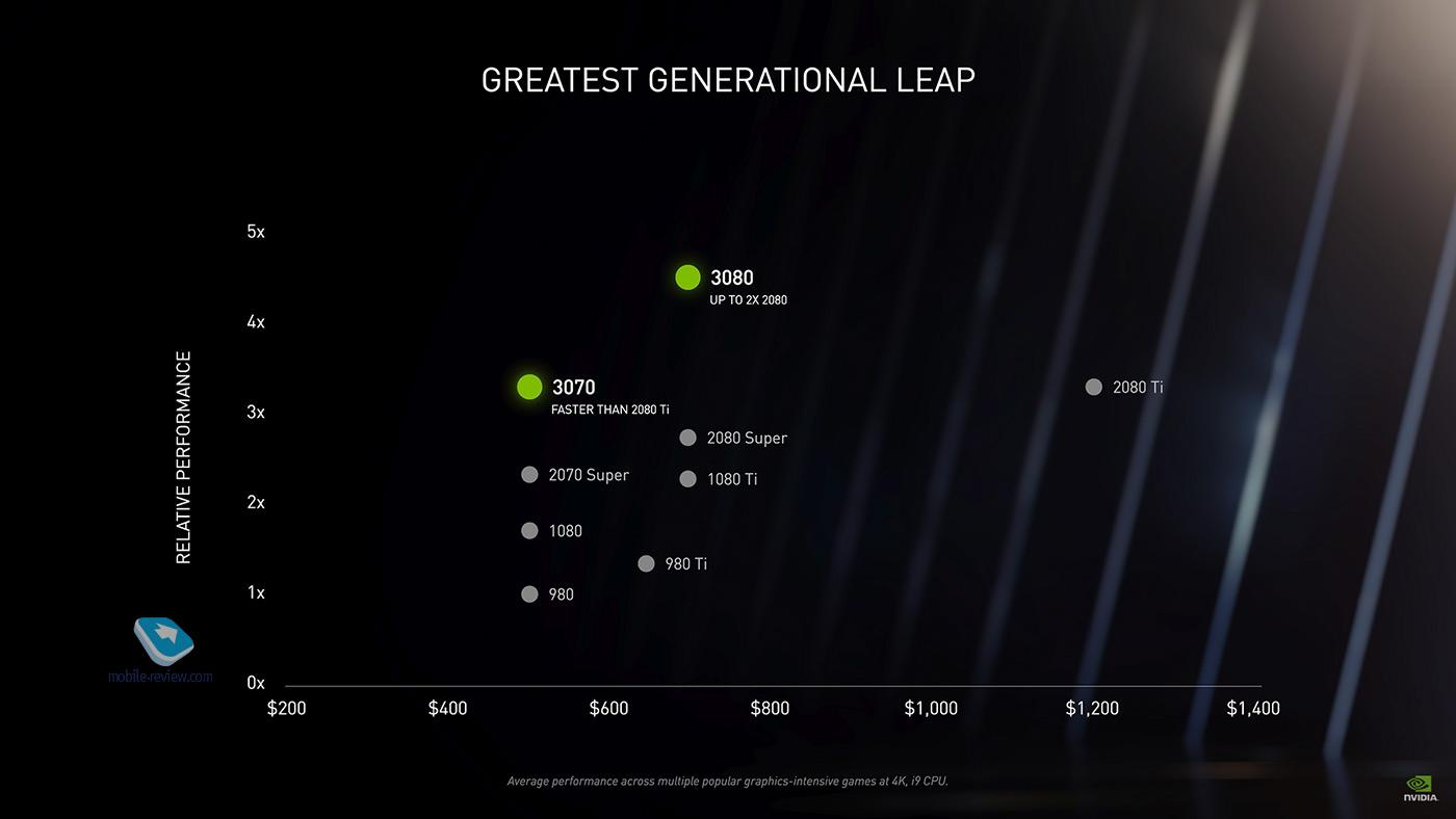 Тест: что умеет Nvidia GeForce RTX 3080 в ноутбуке?