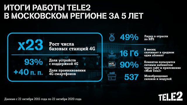 Tele2, пять лет в Московском регионе
