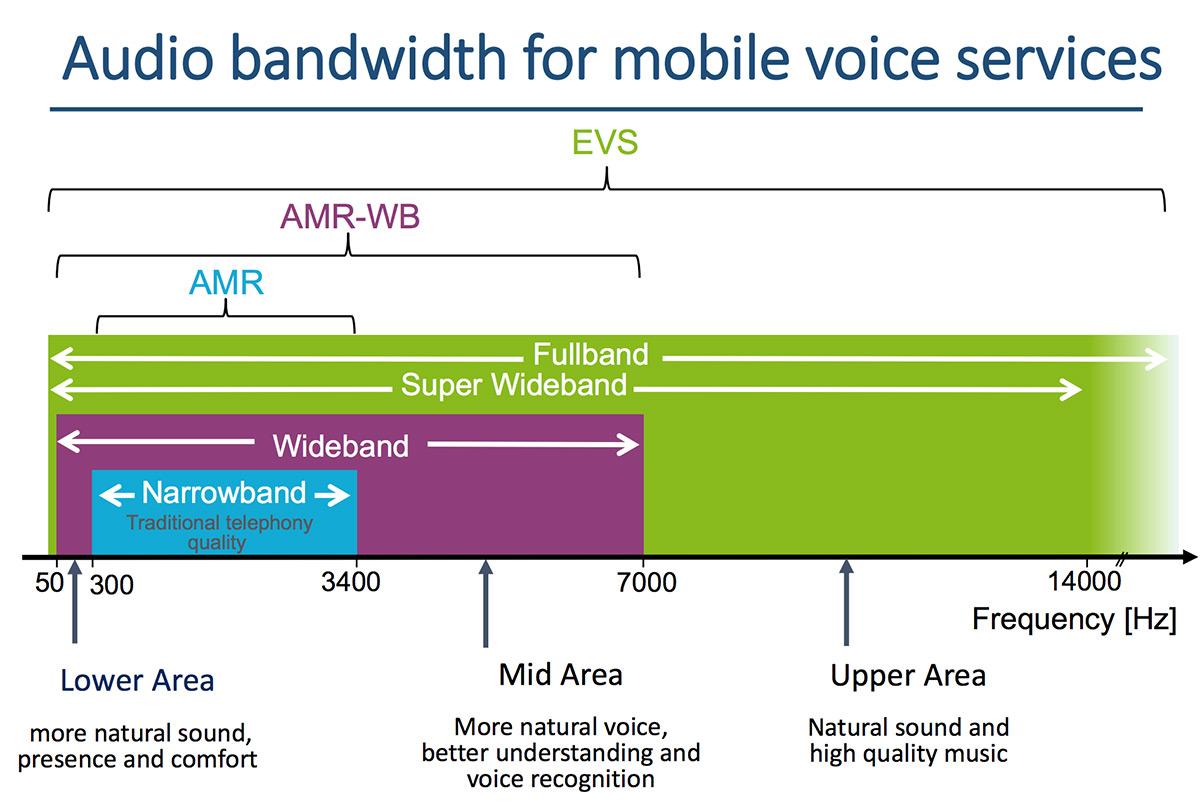 VoLTE и HD-кодек EVS – новое качество звука. Как включить, что получаем на практике