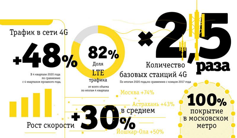 Диванная аналитика №247. Зачем «Билайн» «дарит» 10 000 рублей на связь
