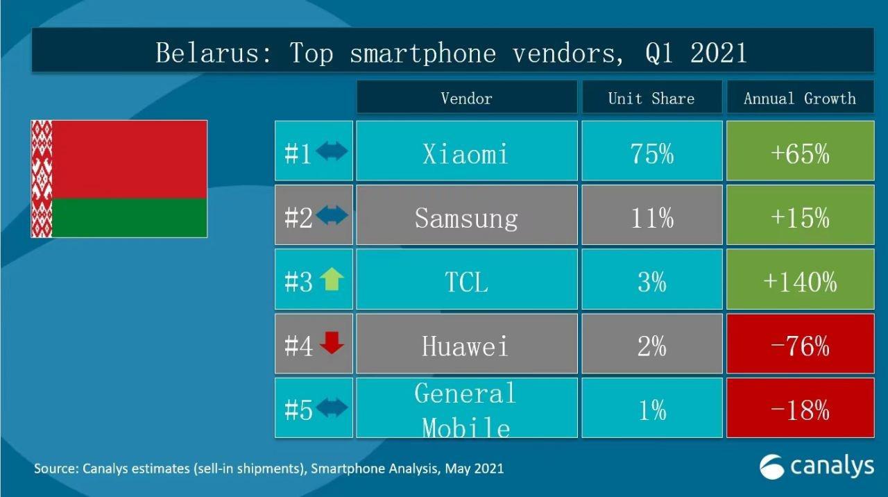 Бирюльки №641. Номер один в России - Xiaomi? Серьезно или нет?
