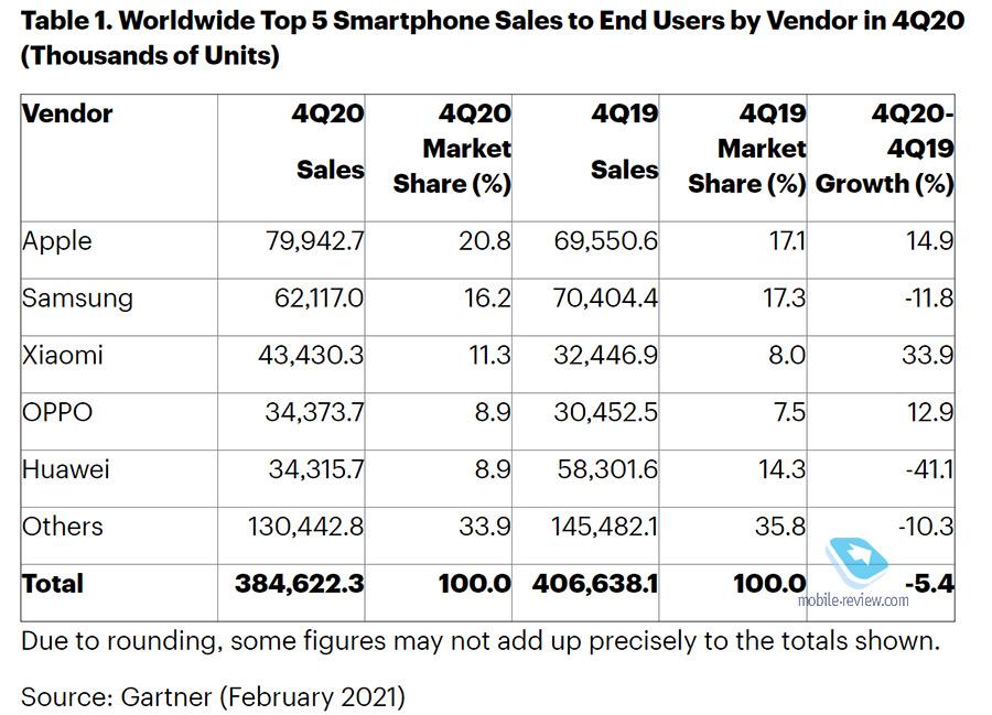 #Эхо110: как Apple стала лидером рынка впервые с 2016 года