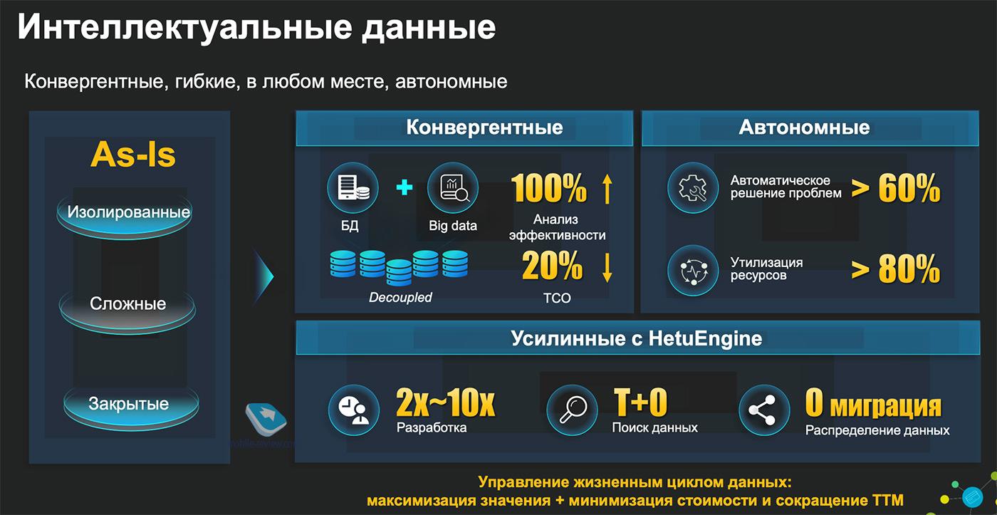 Предсказания как стратегия развития телеком-сервисов, опыт Huawei