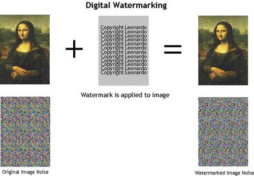 image watermarking paper Watermarks are a recognizable image or pattern on paper that is faintly visible in the background of artwork or on official documentation but you probably.