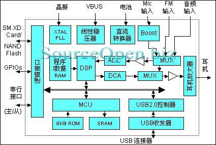 Блок-схема M566x (с сайта