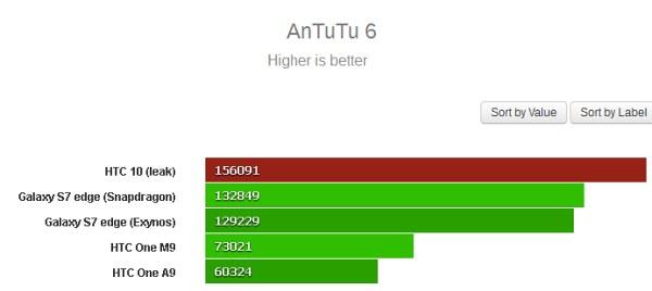 HTC10_AnTuTu_2