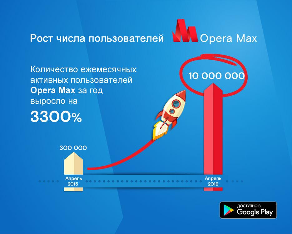 operaMax10mln