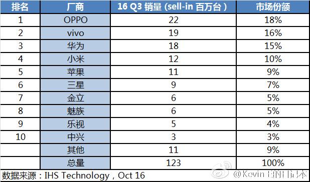 chinese-phones-ihs