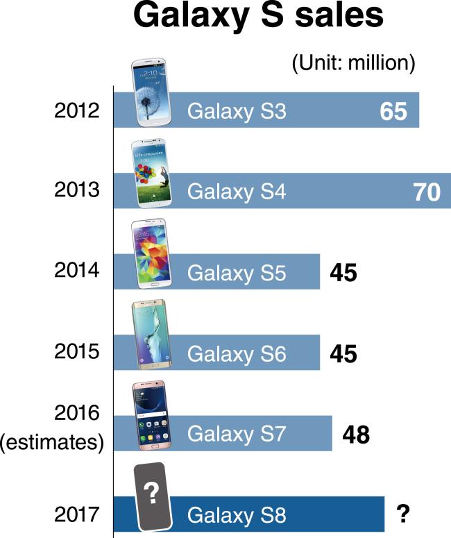 galaxy-s-stats