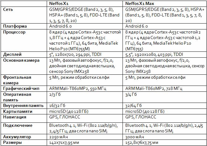 TTX neffos X1