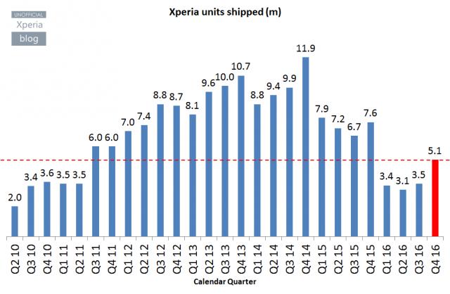 Xperia-units-shipped-640x418