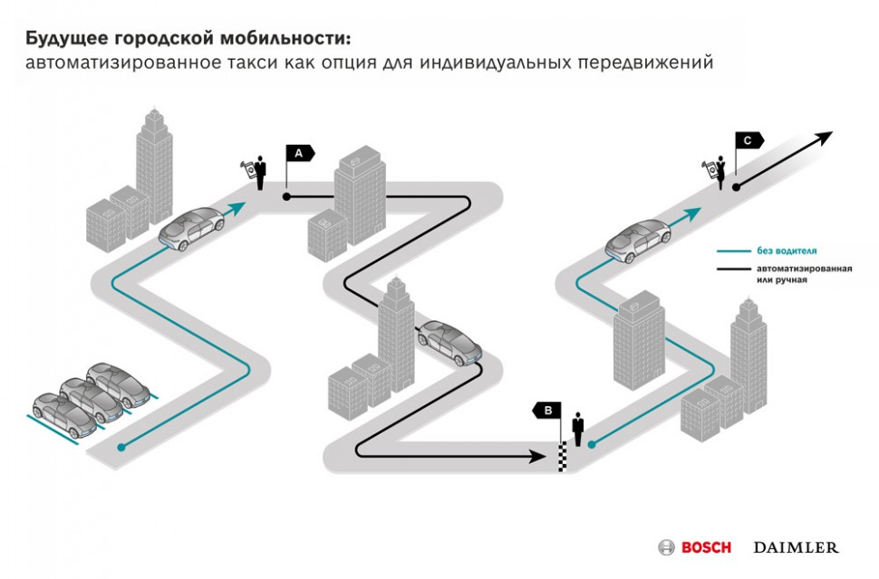 infografik_urban_automated_driving_ru