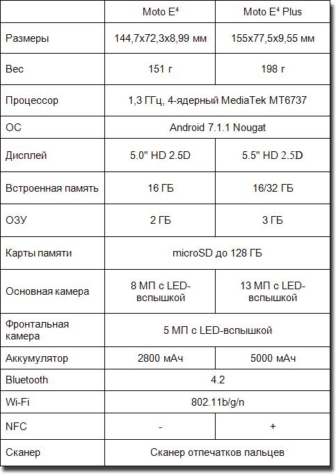 TTX-MotoE4