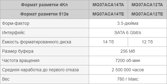 TTX_MG07ACA