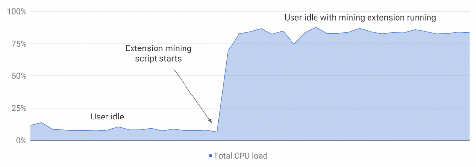 CPU Load - Crypto Miner Extension Final