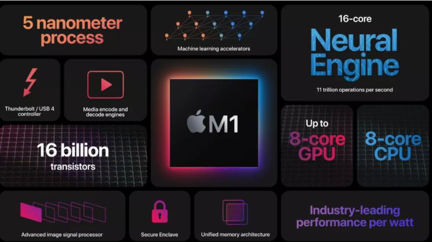 Ускоренный износ SSD на Apple MacBook с процессором M1