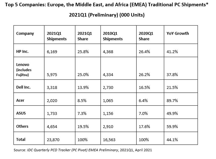Европейский рынок ПК вырос в первом квартале на 44%