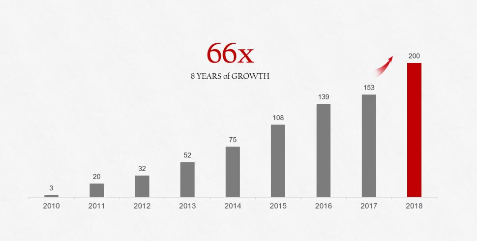88x-growth_EN